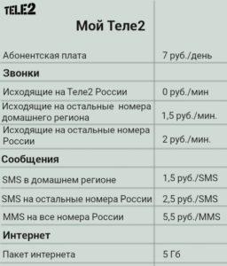 Тарифный план Мой Теле2